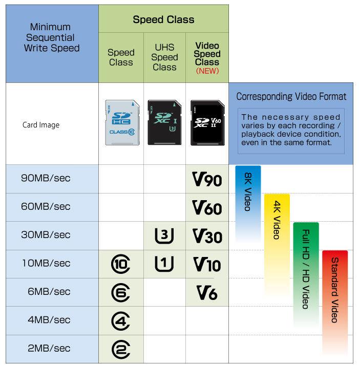 MicroSD Speed Table